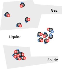 Organisation des molécules des trois états de la matière. Source : http://data.abuledu.org/URI/50a2a076-organisation-des-molecules-des-trois-etats-de-la-matiere