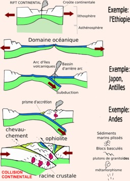 Orogénèse. Source : http://data.abuledu.org/URI/503d3a5c-orogenese