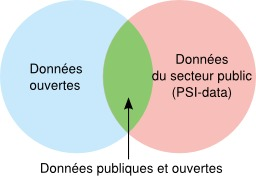 Ouverture des données publiques. Source : http://data.abuledu.org/URI/533cfc04-ouverture-des-donnees-publiques