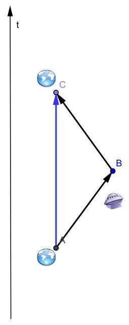 Paradoxe des Jumeaux. Source : http://data.abuledu.org/URI/50ad8368-paradoxe-des-jumeaux