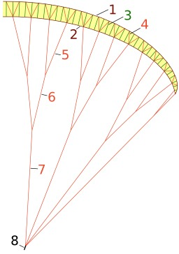 Parapente. Source : http://data.abuledu.org/URI/50b1075e-parapente