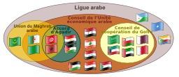 Partenariats entre les pays de la Ligue arabe. Source : http://data.abuledu.org/URI/52d2a49c-partenariats-entre-les-pays-de-la-ligue-arabe