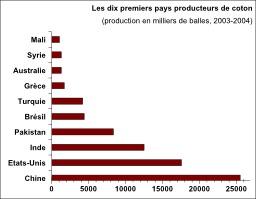 Pays producteurs de coton en 2004. Source : http://data.abuledu.org/URI/51018c01-pays-producteurs-de-coton-en-2004