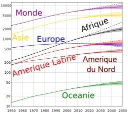 Perspectives d'évolution de la population mondiale. Source : http://data.abuledu.org/URI/56c60a31-perspectives-d-evolution-de-la-population-mondiale