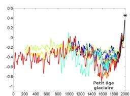 Petit âge glaciaire. Source : http://data.abuledu.org/URI/56c83d86-petit-age-glaciaire