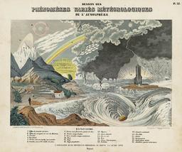 Phénoménes variés météorologiques en 1856. Source : http://data.abuledu.org/URI/58b2e9fc-phenomenes-varies-meteorologiques-en-1856