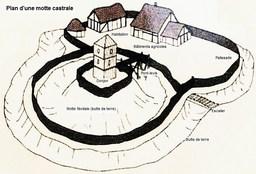 Plan de motte castrale avec donjon. Source : http://data.abuledu.org/URI/503cfc12-plan-de-motte-castrale-avec-donjon