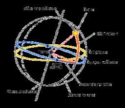 Point vernal et coordonnées équatoriales. Source : http://data.abuledu.org/URI/50b09b37-point-vernal-et-coordonnees-equatoriales