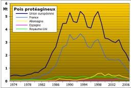 Pois protéagineux dans l'Union européenne 1973-2007. Source : http://data.abuledu.org/URI/50d0be99-pois-proteagineux-dans-l-union-europeenne-1973-2007