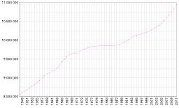 Population de la Belgique de 1948 à 2009. Source : http://data.abuledu.org/URI/50d36f25-population-de-la-belgique-de-1948-a-2009