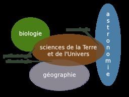 Portail des sciences de la terre. Source : http://data.abuledu.org/URI/50b7f83a-portail-des-sciences-de-la-terre