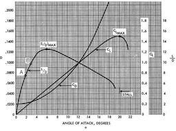 Portée vélique : portance et traînée. Source : http://data.abuledu.org/URI/50b0c800-portee-velique-portance-et-trainee