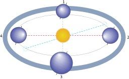 Position de la Terre aux équinoxes. Source : http://data.abuledu.org/URI/50b0a1fa-position-de-la-terre-aux-equinoxes