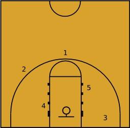 Positions offensives en Basket-ball. Source : http://data.abuledu.org/URI/50d48b67-positions-offensives-en-basketball
