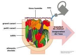 Pot en terre cuite pour la conservation d'aliments. Source : http://data.abuledu.org/URI/54295c47-pot-en-terre-cuite-pour-la-conservation-d-aliments