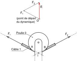Poulie de tyrolienne. Source : http://data.abuledu.org/URI/50e6381f-poulie-de-tyrolienne