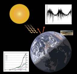 Principales causes du changement climatique. Source : http://data.abuledu.org/URI/5648cce7-principales-causes-du-changement-climatique