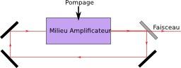 Principe de fonctionnement d'un laser. Source : http://data.abuledu.org/URI/50b3d2f0-principe-de-fonctionnement-d-un-laser