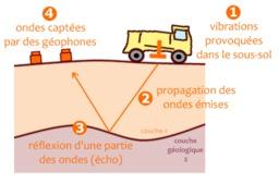 Principe de la sismique-réflexion à terre. Source : http://data.abuledu.org/URI/50a2a3f1-principe-de-la-sismique-reflexion-a-terre