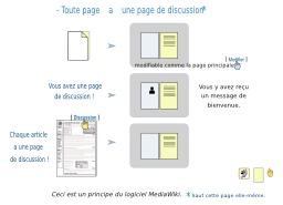Principe de participation à MediaWiki. Source : http://data.abuledu.org/URI/5443f880-principe-de-participation-a-mediawiki