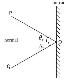 Principe de réflexion angulaire. Source : http://data.abuledu.org/URI/50a2a7e0-principe-de-reflexion-angulaire