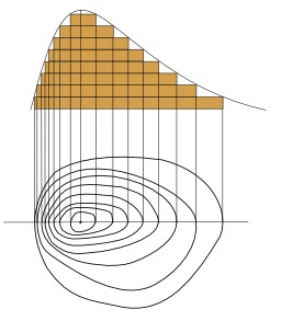 Principe des courbes de niveau. Source : http://data.abuledu.org/URI/55798a09-principe-des-courbes-de-niveau