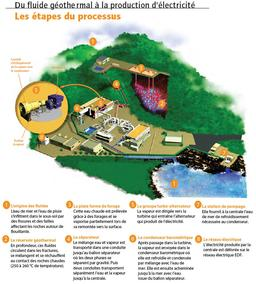Processus de production d'életricité géothermique. Source : http://data.abuledu.org/URI/56b7611f-processus-de-production-d-eletricite-geothermique