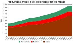 Production annuelle d'électricité dans le monde. Source : http://data.abuledu.org/URI/5218f83f-production-annuelle-d-electricite-dans-le-monde