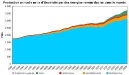 Production d'électricité par énergies renouvelables dans le monde. Source : http://data.abuledu.org/URI/5218fa3d-production-d-electricite-par-energies-renouvelables-dans-le-monde