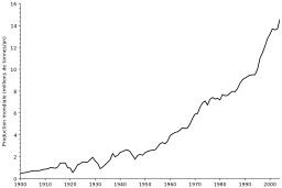 Production mondiale de cuivre depuis 1900. Source : http://data.abuledu.org/URI/5125c08a-production-mondiale-de-cuivre-depuis-1900