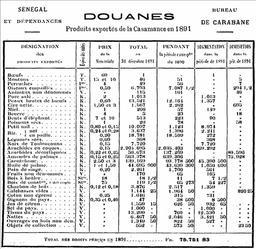 Produits exportés de Casamance en 1891. Source : http://data.abuledu.org/URI/54935167-produits-exportes-de-casamance-en-1891