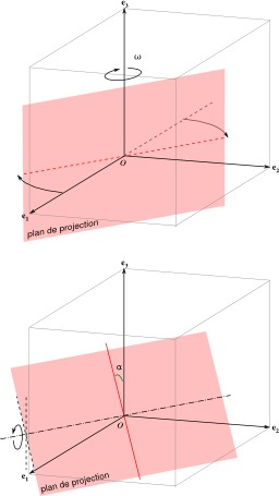 Projection orthogonale et rotation. Source : http://data.abuledu.org/URI/50e82887-projection-orthogonale-et-rotation