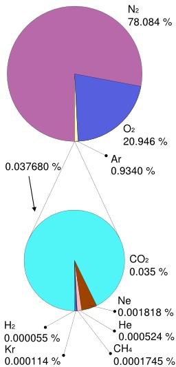 Proportions des gaz dans l'atmosphère. Source : http://data.abuledu.org/URI/50be1f4b-proportions-des-gaz-dans-l-atmosphere