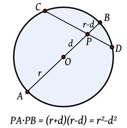 Puissance d'un point intérieur à un cercle. Source : http://data.abuledu.org/URI/5184c543-puissance-d-un-point-interieur-a-un-cercle