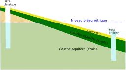 Puits artésien. Source : http://data.abuledu.org/URI/50d4e13a-puits-artesien
