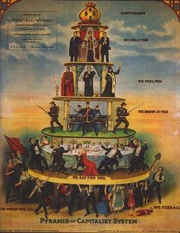 Pyramide du Capitalisme. Source : http://data.abuledu.org/URI/523727c3-pyramide-du-capitalisme