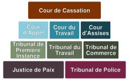 Pyramide judiciaire en Belgique. Source : http://data.abuledu.org/URI/518d6675-pyramide-judiciaire-en-belgique