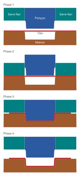 Quatre étapes d'emboutissage d'une plaque métallique. Source : http://data.abuledu.org/URI/51212acf-quatre-etapes-d-emboutissage-d-une-plaque-metallique