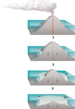 Quatre étapes de formation d'un atoll. Source : http://data.abuledu.org/URI/53b97e15-quatre-etapes-de-formation-d-un-atoll