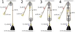 Quatre systèmes de poulies. Source : http://data.abuledu.org/URI/50e63a1b-quatre-systemes-de-poulies