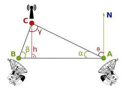 Radiotriangulation. Source : http://data.abuledu.org/URI/518b7df2-radiotriangulation