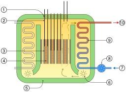 Réacteur avancé au gaz AGR. Source : http://data.abuledu.org/URI/50c7aed5-reacteur-avance-au-gaz-agr