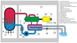 Réacteur nucléaire à eau bouillante. Source : http://data.abuledu.org/URI/50cb6a5f-reacteur-nucleaire-a-eau-bouillante