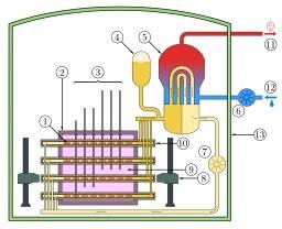 Réacteur nucléaire canadien CANDU. Source : http://data.abuledu.org/URI/52905a4d-reacteur-nucleaire-canadien-candu