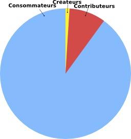 Règle du 1 pour 100. Source : http://data.abuledu.org/URI/57058b96-regle-du-1-pour-100