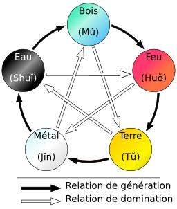 Relations entre les cinq éléments du Wuxing. Source : http://data.abuledu.org/URI/52f933df-relations-entre-les-cinq-elements-du-wuxing