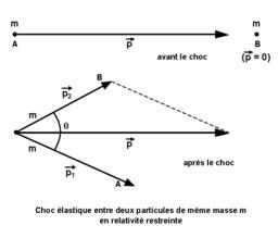 Relativité restreinte, choc élastique. Source : http://data.abuledu.org/URI/50b222ee-relativite-restreinte-choc-elastique