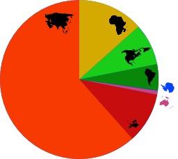 Répartition de la population mondiale par continent en 2007. Source : http://data.abuledu.org/URI/50ccb03c-repartition-de-la-population-mondiale-par-continent-en-2007