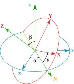 Repère d'Euler. Source : http://data.abuledu.org/URI/50ccd859-repere-d-euler