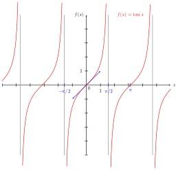 Représentation graphique de la fonction Tangente. Source : http://data.abuledu.org/URI/5309d1fe-representation-graphique-de-la-fonction-tangente